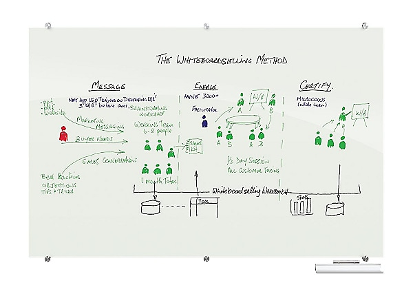 MooreCo Visionary Hierarchy whiteboard