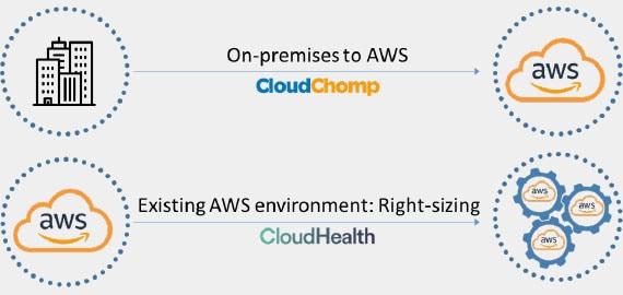 Cutting Costs with AWS